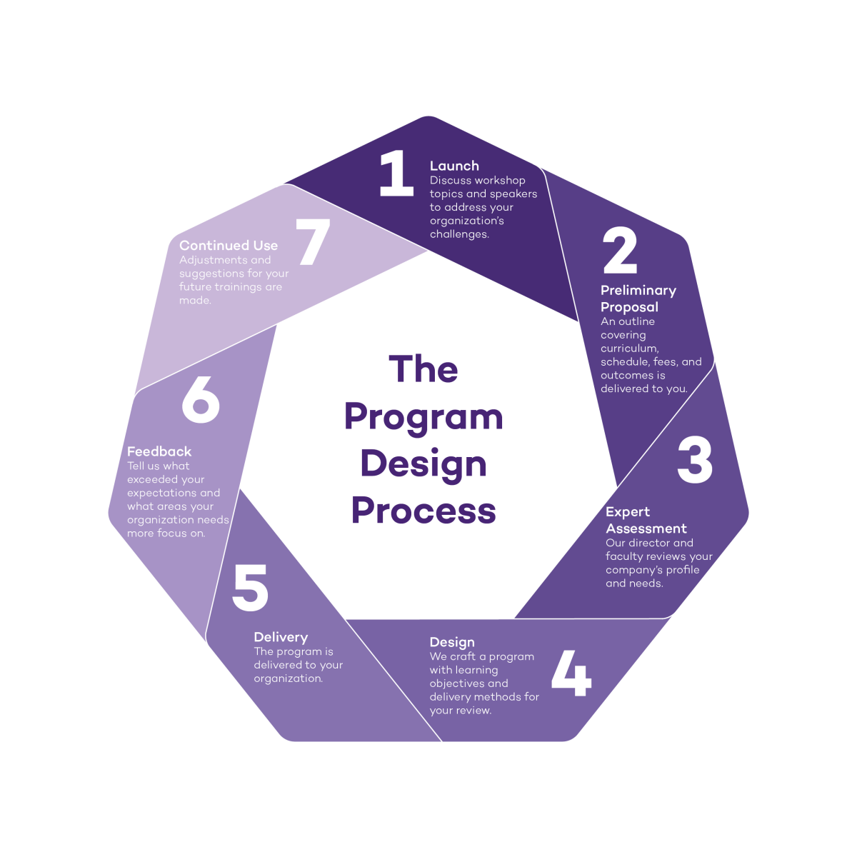 A diagram showing the process of designing a custom executive education program including launch, preliminary proposal, expert assessment, design, delivery, feedback and continued ues